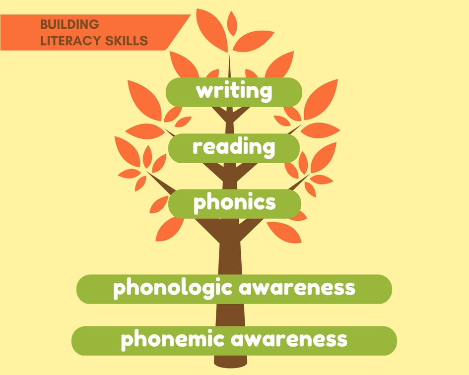 phonemic-awareness